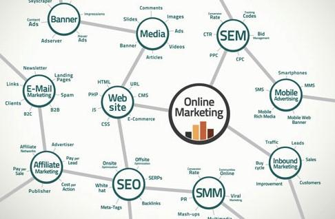 Что такое маркетинг и аналитика